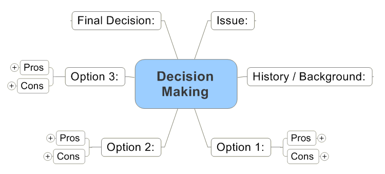 decision-making-process