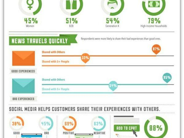 How_Customer_Service_Impacts_Bottom_Line_Infographic