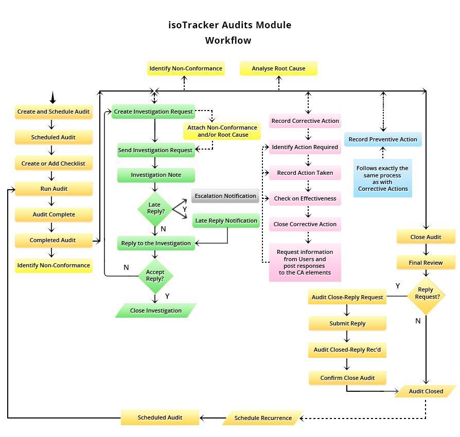 audits module flow chart