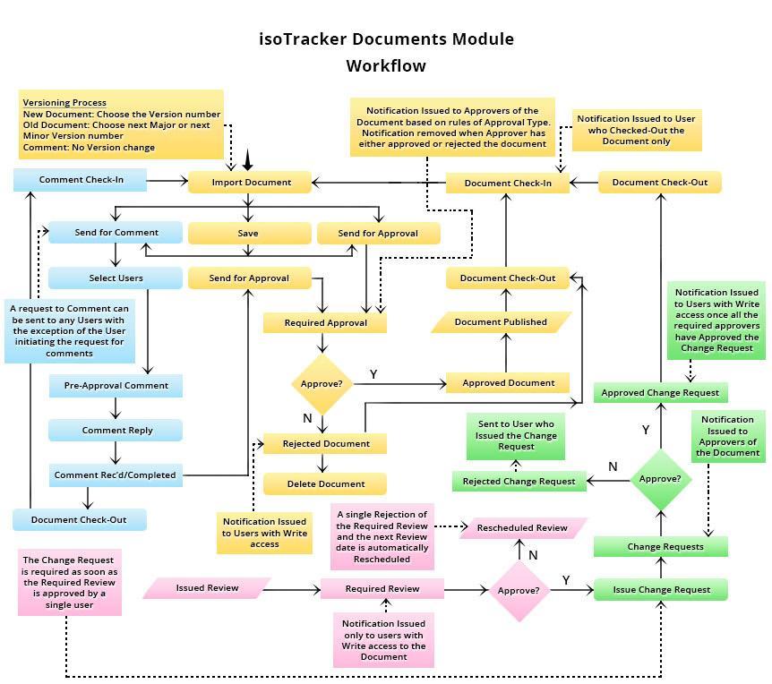 document module flow chart
